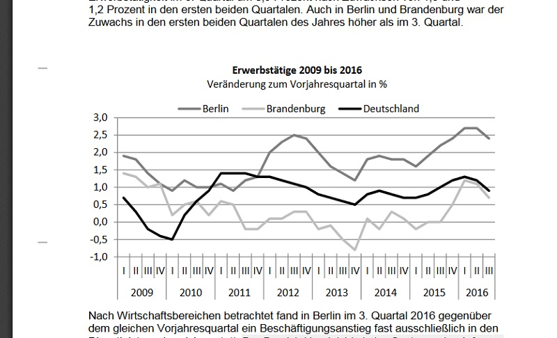 Statistik Quelle Bundesamt